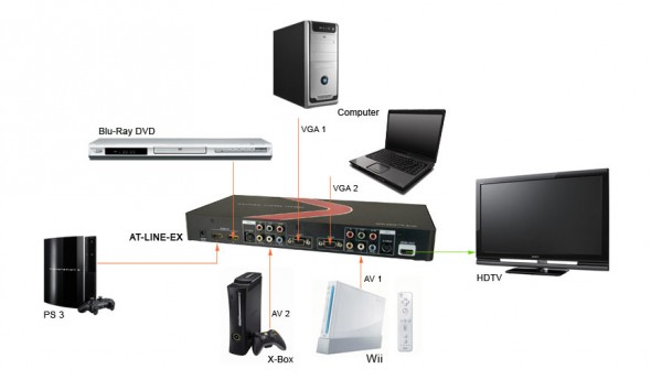 Atlona Home Theater Media Center with HDMI output diagram